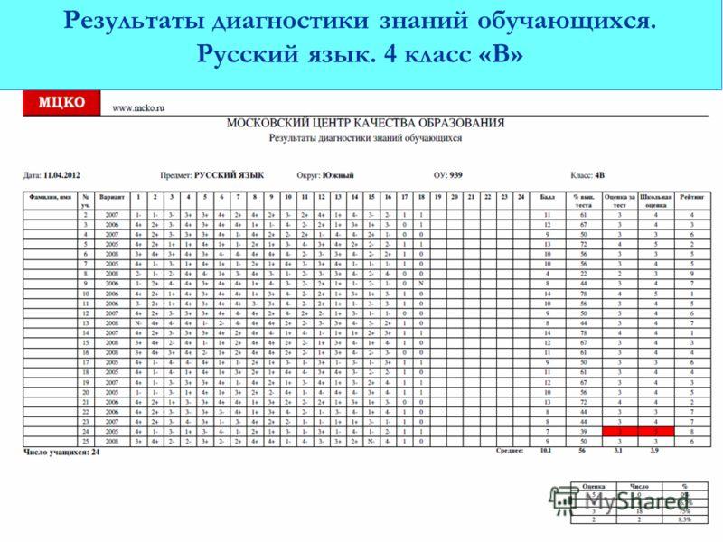 Результаты диагностики знаний обучающихся. Русский язык. 4 класс «В»
