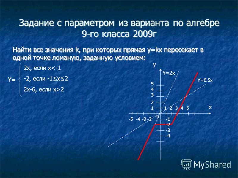 Задание с параметром из варианта по алгебре 9-го класса 2009г Найти все значения k, при которых прямая y=kx пересекает в одной точке ломаную, заданную условием: 2x, если x2 Y=2x y x 0 3 -2 -3 -4 4521 3 2 1 4 5 -2-3-4-5 Y=0.5x Y=