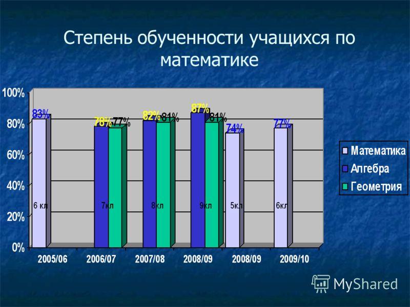 Степень обученности учащихся по математике