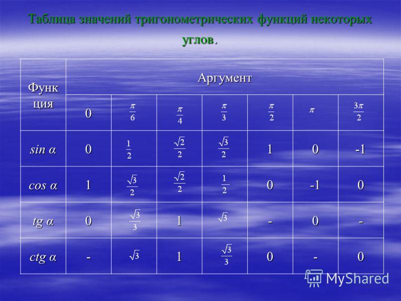 Таблица значений тригонометрических функций некоторых углов. Функ ция Аргумент0 sin α 010 cos α 100 tg α 01 -0- ctg α -10-0