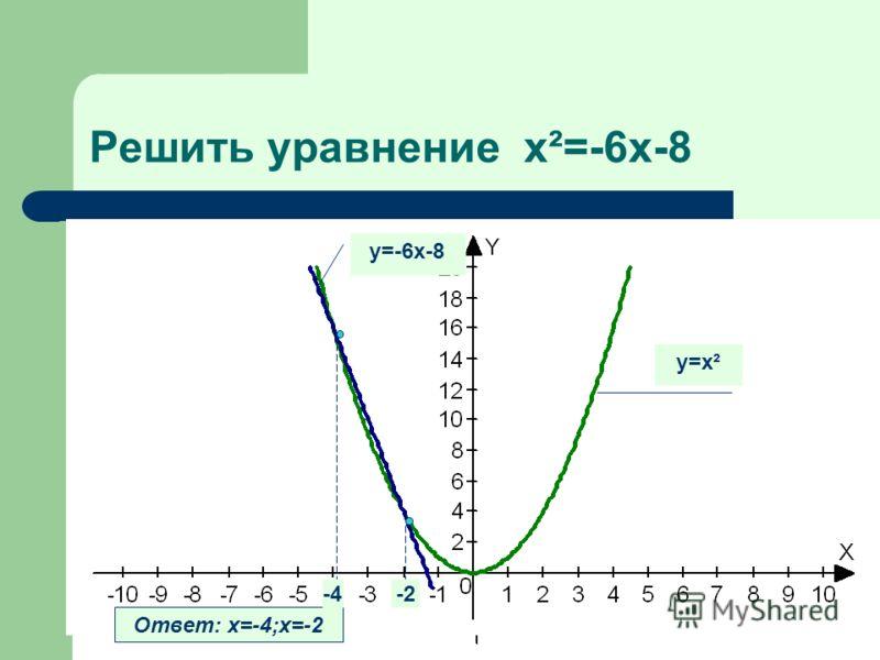 Решить уравнение x²=-6x-8 у=х² у=-6х-8 Ответ: х=-4;х=-2 -4-2