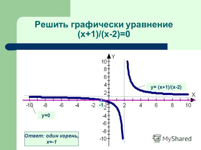 Решить графически уравнение (х+1)/(х-2)=0 у= (х+1)/(х-2) у=0 Ответ: один корень, х=-1