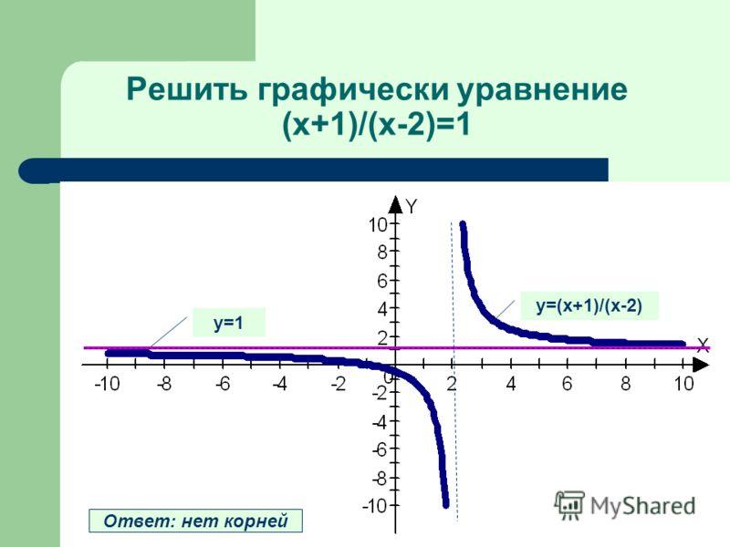 Решить графически уравнение (х+1)/(х-2)=1 у=(х+1)/(х-2) у=1 Ответ: нет корней