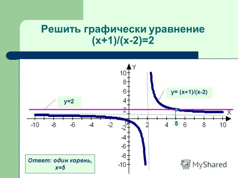 Решить графически уравнение (х+1)/(х-2)=2 у= (х+1)/(х-2) у=2 Ответ: один корень, х=5 5