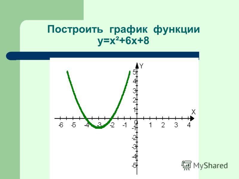 Построить график функции y=x²+6x+8