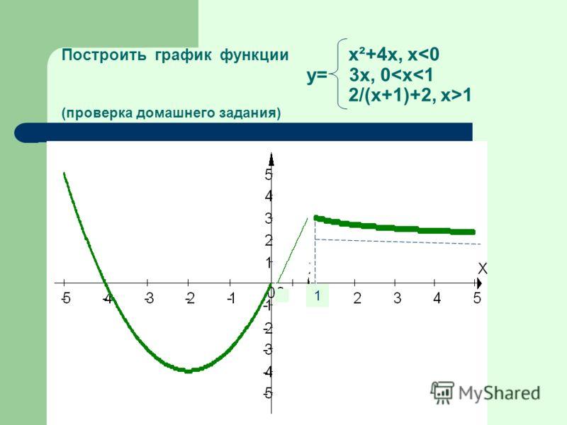 Построить график функции x²+4x, x 1 (проверка домашнего задания) 1