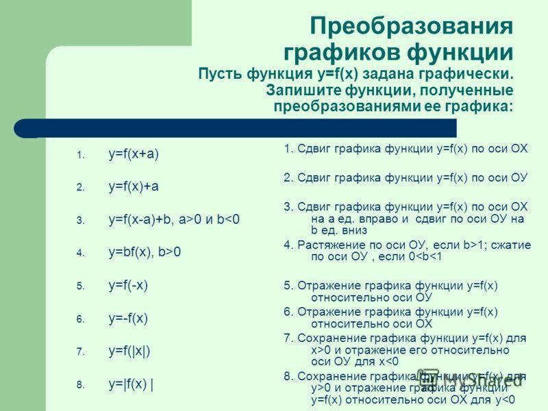 Преобразования графиков функции Пусть функция y=f(x) задана графически. Запишите функции, полученные преобразованиями ее графика: 1. y=f(x+a) 2. y=f(x)+a 3. y=f(x-a)+b, a>0 и b0 5. y=f(-x) 6. y=-f(x) 7. y=f(|x|) 8. y=|f(x) | 1. Сдвиг графика функции
