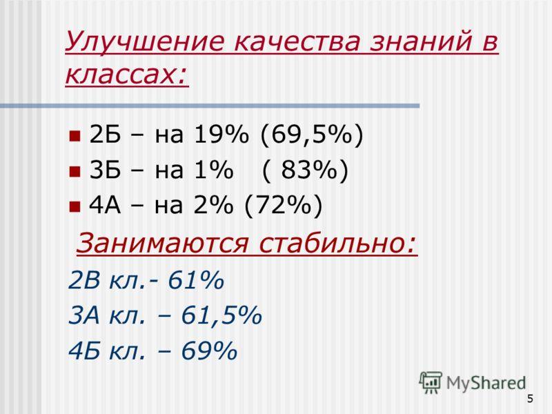 5 Улучшение качества знаний в классах: 2Б – на 19% (69,5%) 3Б – на 1% ( 83%) 4А – на 2% (72%) Занимаются стабильно: 2В кл.- 61% 3А кл. – 61,5% 4Б кл. – 69%