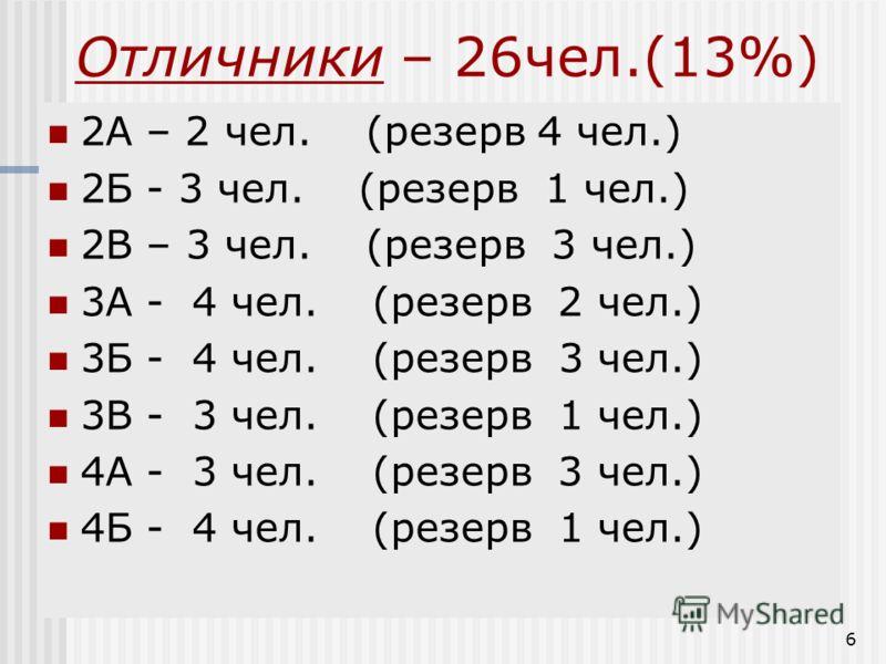 6 Отличники – 26чел.(13%) 2А – 2 чел. (резерв 4 чел.) 2Б - 3 чел. (резерв 1 чел.) 2В – 3 чел. (резерв 3 чел.) 3А - 4 чел. (резерв 2 чел.) 3Б - 4 чел. (резерв 3 чел.) 3В - 3 чел. (резерв 1 чел.) 4А - 3 чел. (резерв 3 чел.) 4Б - 4 чел. (резерв 1 чел.)
