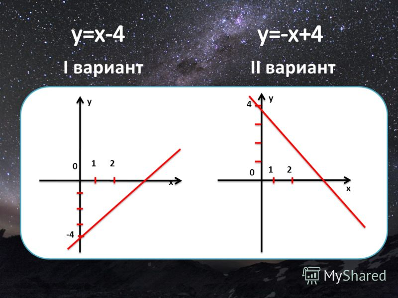 I вариантII вариант x y 12 0 -4 x 12 0 4 y