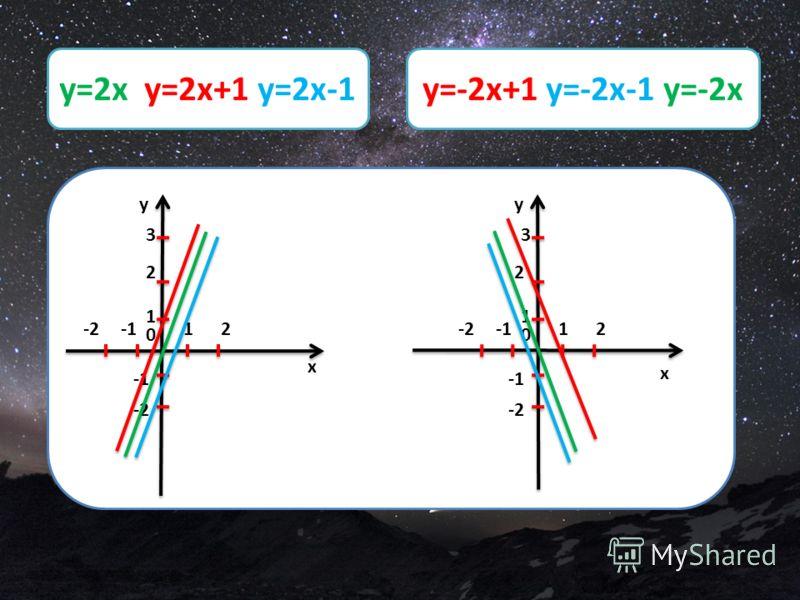 x y 12 0 1 2 3 -2 -2 x y 12 0 1 2 3 -2 -2 y=2x y=2x+1 y=2x-1y=-2x+1 y=-2x-1 y=-2x