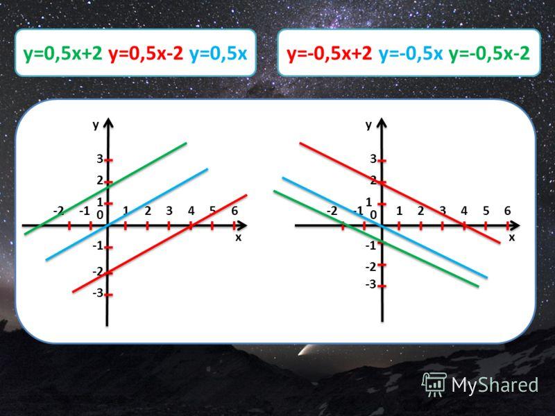 y=-0,5x+2, y=-0,5x, y=-0,5x-2 x y 12 0 1 2 3 -2 -23456 -3 x y 12 0 2 3 -2 -23456 -3 1 y=0,5x+2 y=0,5x-2 y=0,5xy=-0,5x+2 y=-0,5x y=-0,5x-2