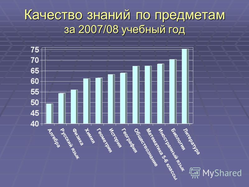 Качество знаний по предметам за 2007/08 учебный год
