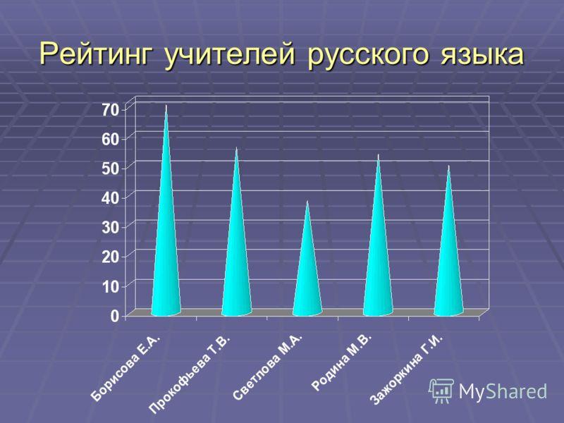 Рейтинг учителей русского языка