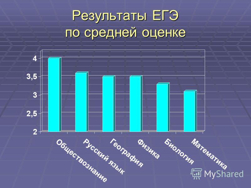 Результаты ЕГЭ по средней оценке