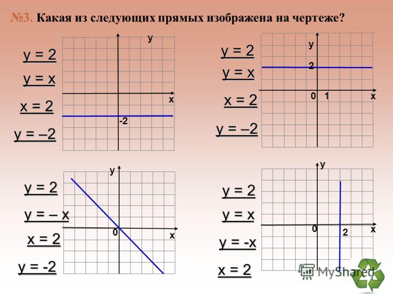 1 2 3 4 5 6 7 -7 -6 -5 -4 -3 -2 -1 76543217654321 -2 -3 -4 -5 -6 -7 у= – 2х+3 2 1 3 4 2. Какая из следующих прямых отсутствует на чертеже? у= 2х+3 у= – 2х –3 у= 2х – 3 у= 2х+3 у= 2х –3 у= – 2х –3