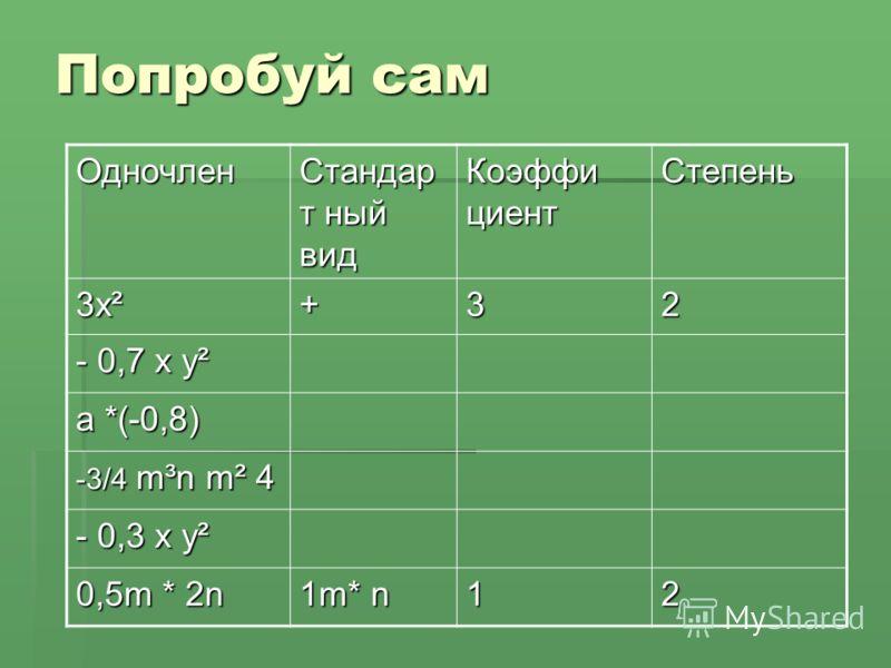 Попробуй сам Одночлен Стандар т ный вид Коэффи циент Степень 3х² +32 - 0,7 х у² а *(-0,8) -3/4 m³n m² 4 - 0,3 x y² 0,5m * 2n 1m* n 12