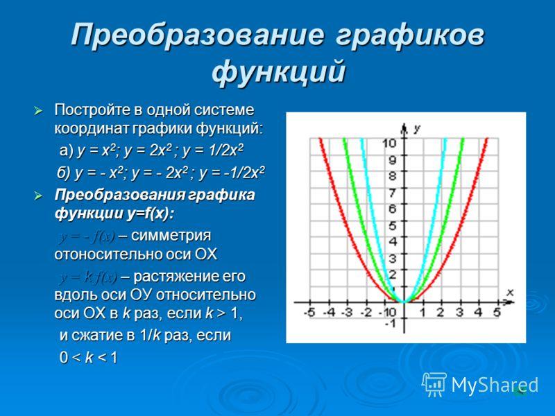 Преобразование графиков функций Постройте в одной системе координат графики функций: Постройте в одной системе координат графики функций: а) у = х 2 ; у = 2х 2 ; у = 1/2х 2 а) у = х 2 ; у = 2х 2 ; у = 1/2х 2 б) у = - х 2 ; у = - 2х 2 ; у = -1/2х 2 б)