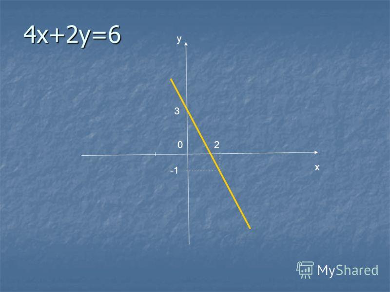 y x 3 2 0 4х+2y=6