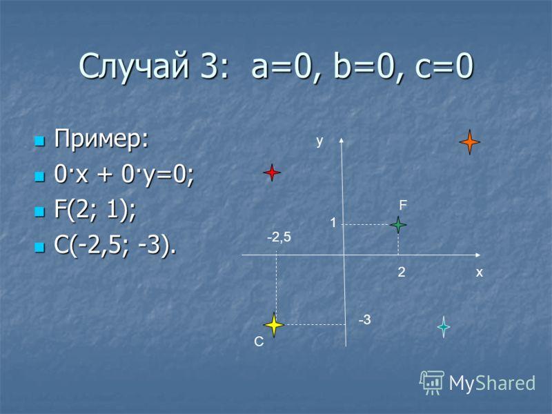 Случай 3: а=0, b=0, c=0 Пример: Пример: 0·х + 0·у=0; 0·х + 0·у=0; F(2; 1); F(2; 1); С(-2,5; -3). С(-2,5; -3). y x2 1 F -3 -2,5 С