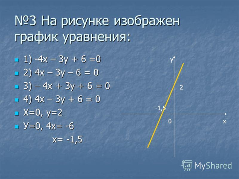 3 На рисунке изображен график уравнения: 1) -4х – 3у + 6 =0 1) -4х – 3у + 6 =0 2) 4x – 3y – 6 = 0 2) 4x – 3y – 6 = 0 3) – 4x + 3y + 6 = 0 3) – 4x + 3y + 6 = 0 4) 4x – 3y + 6 = 0 4) 4x – 3y + 6 = 0 X=0, у=2 X=0, у=2 У=0, 4х= -6 У=0, 4х= -6 х= -1,5 х=