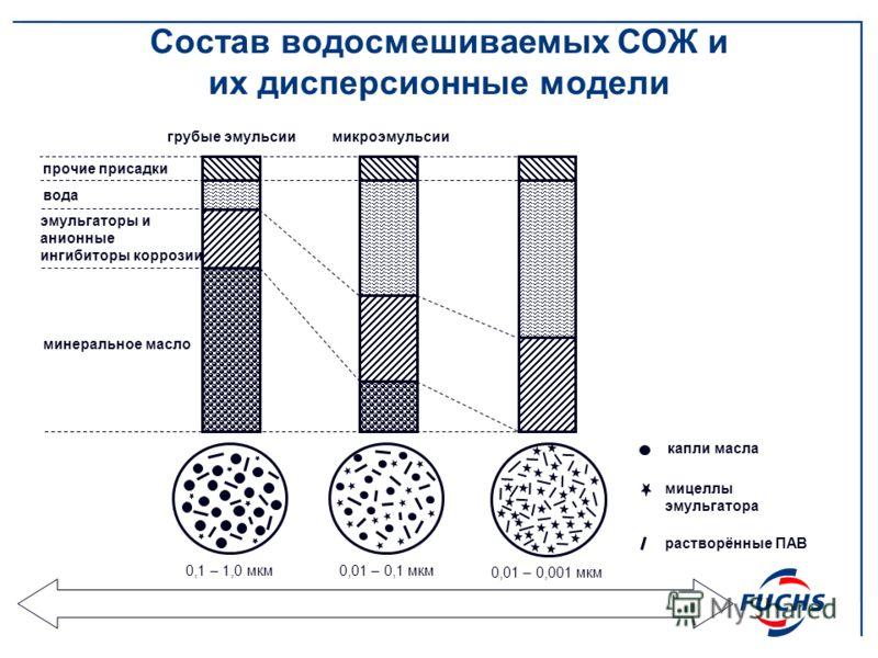Состав водосмешиваемых СОЖ и их дисперсионные модели прочие присадки вода эмульгаторы и анионные ингибиторы коррозии минеральное масло капли масла мицеллы эмульгатора растворённые ПАВ грубые эмульсиимикроэмульсии 0,1 – 1,0 мкм0,01 – 0,1 мкм 0,01 – 0,