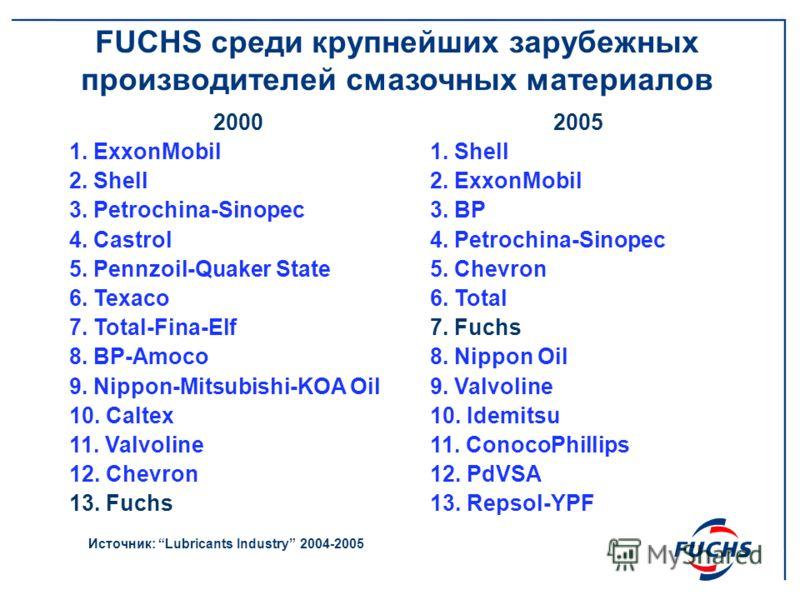 2000 1. ExxonMobil 2. Shell 3. Petrochina-Sinopec 4. Castrol 5. Pennzoil-Quaker State 6. Texaco 7. Total-Fina-Elf 8. BP-Amoco 9. Nippon-Mitsubishi-KOA Oil 10. Caltex 11. Valvoline 12. Chevron 13. Fuchs 2005 1. Shell 2. ExxonMobil 3. BP 4. Petrochina-