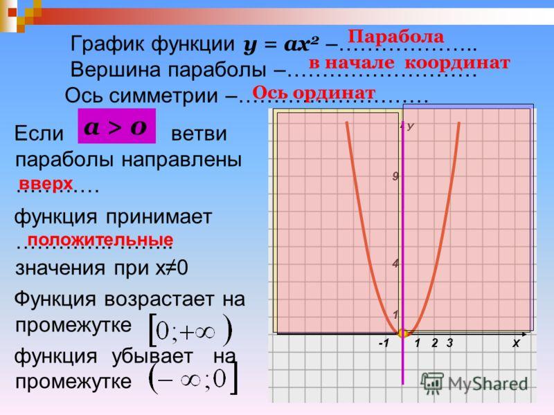 График функции у = ах 2 –……………….. Вершина параболы –……………………… Ось симметрии –……………………… Если ветви параболы направлены ………… функция принимает ………….. …….. значения при х0 Функция возрастает на промежутке функция убывает на промежутке а > 0 Х У 1 1 4 9