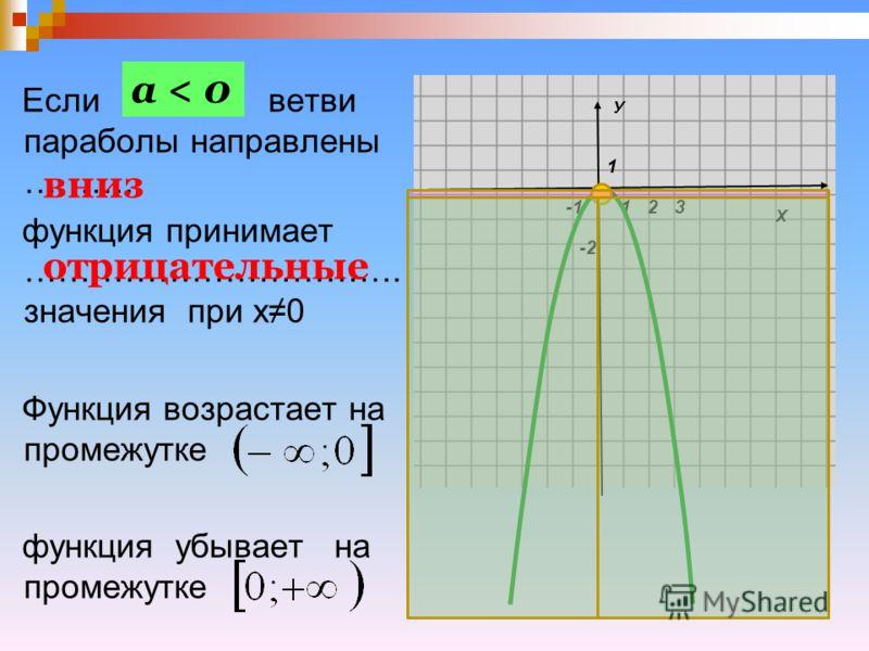 Если ветви параболы направлены ……….. функция принимает ……………………………. значения при х0 Функция возрастает на промежутке функция убывает на промежутке а < 0 Х У 1 1 -2 23 вниз отрицательные