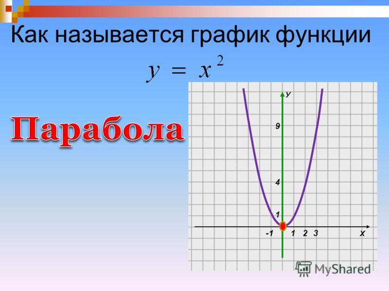 Как называется график функции Х У 1 1 4 9 23