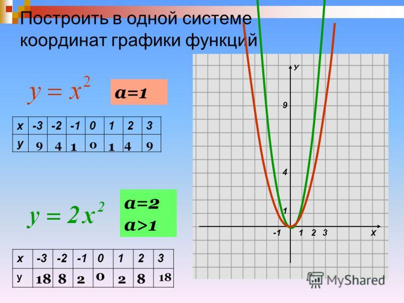 Построить в одной системе координат графики функций а=1 а=2 а>1 х-3-20123 у х-3-20123 у Х У 1 1 4 9 23 9 1 0 1 4 94 1882 0 28