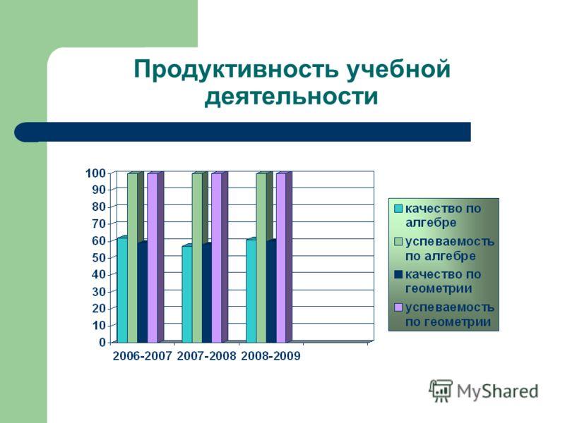 Продуктивность учебной деятельности