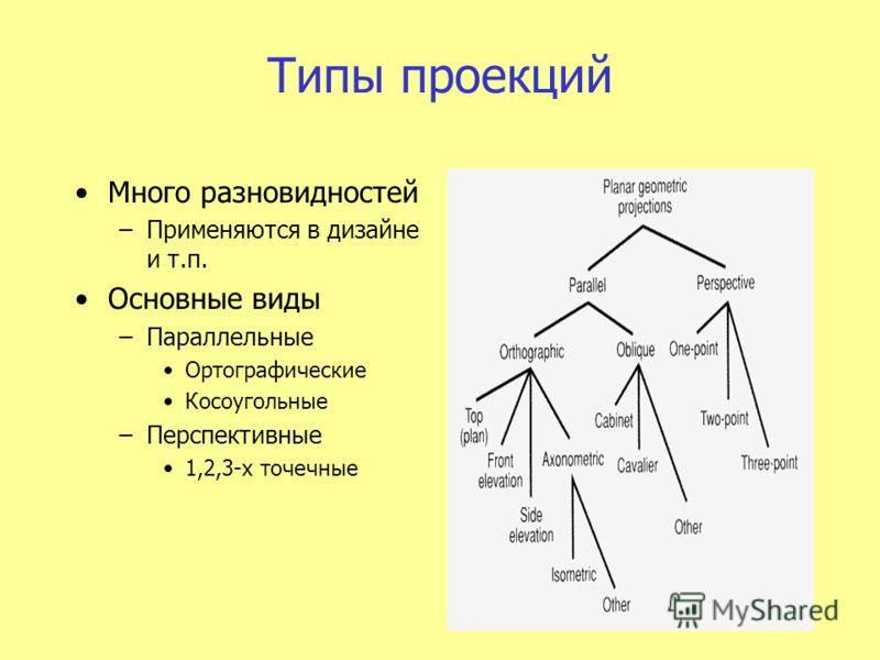 Типы проекций Много разновидностей –Применяются в дизайне и т.п. Основные виды –Параллельные Ортографические Косоугольные –Перспективные 1,2,3-х точечные