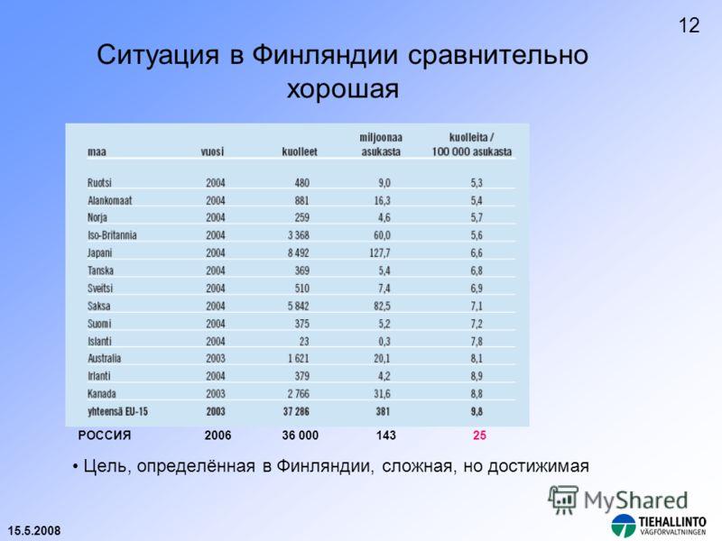 15.5.2008 Ситуация в Финляндии сравнительно хорошая Цель, определённая в Финляндии, сложная, но достижимая РОССИЯ 2006 36 000 143 25 12