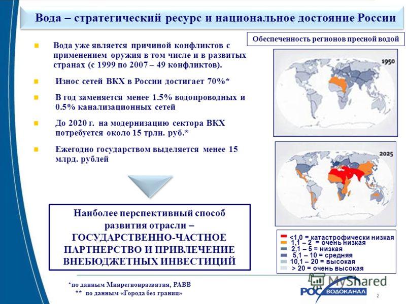 222 Вода – стратегический ресурс и национальное достояние России Вода уже является причиной конфликтов с применением оружия в том числе и в развитых странах (с 1999 по 2007 – 49 конфликтов). Износ сетей ВКХ в России достигает 70%* В год заменяется ме