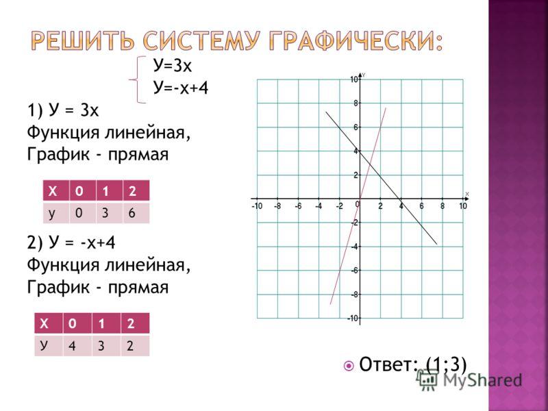 У=3х У=-х+4 1) У = 3х Функция линейная, График - прямая 2) У = -х+4 Функция линейная, График - прямая Ответ: (1;3) Х012 у036 Х012 У432