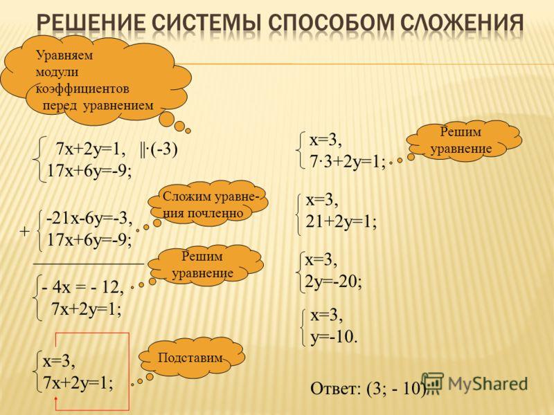 7х+2у=1, 17х+6у=-9; Уравняем модули коэффициентов перед уравнением ||·(-3) -21х-6у=-3, 17х+6у=-9; + ____________ - 4х = - 12, 7х+2у=1; Сложим уравне- ния почленно Решим уравнение х=3, 7х+2у=1; Подставим х=3, 7·3+2у=1; Решим уравнение х=3, 21+2у=1; х=