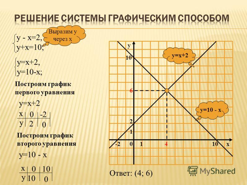 10 1 2 10x4 6 -2 y y=10 - x y=x+2 у - х=2, у+х=10; Выразим у через х у=х+2, у=10-х; Построим график первого уравнения х у 0 2 -2 0 у=х+2 Построим график второго уравнения у=10 - х х у 0 10 0 Ответ: (4; 6)