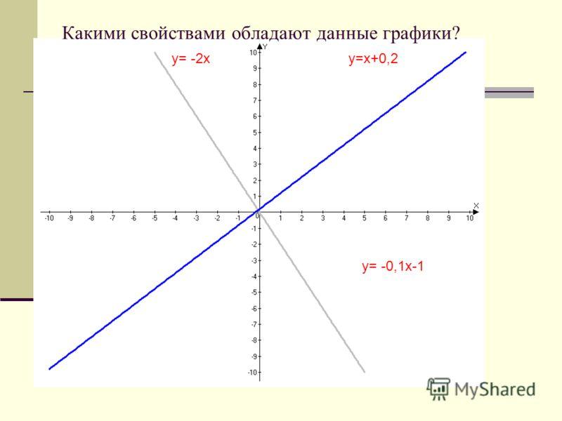 y= -0,1х-1 y=х+0,2y= -2х Какими свойствами обладают данные графики?