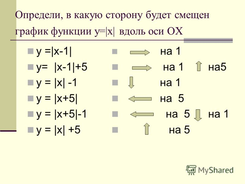 Определи, в какую сторону будет смещен график функции у=|х| вдоль оси ОХ у =|х-1| у= |х-1|+5 у = |х| -1 у = |х+5| у = |х+5|-1 у = |х| +5 на 1 на 1 на5 на 1 на 5 на 5 на 1 на 5