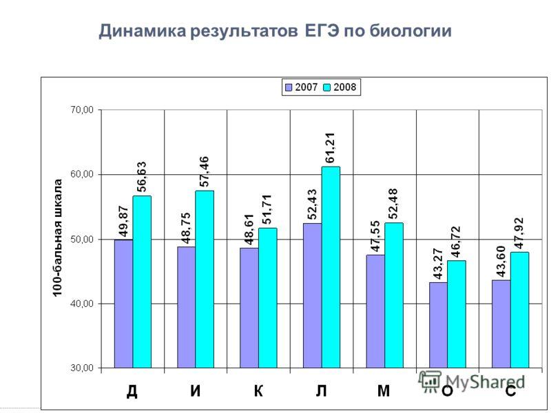 Динамика результатов ЕГЭ по биологии