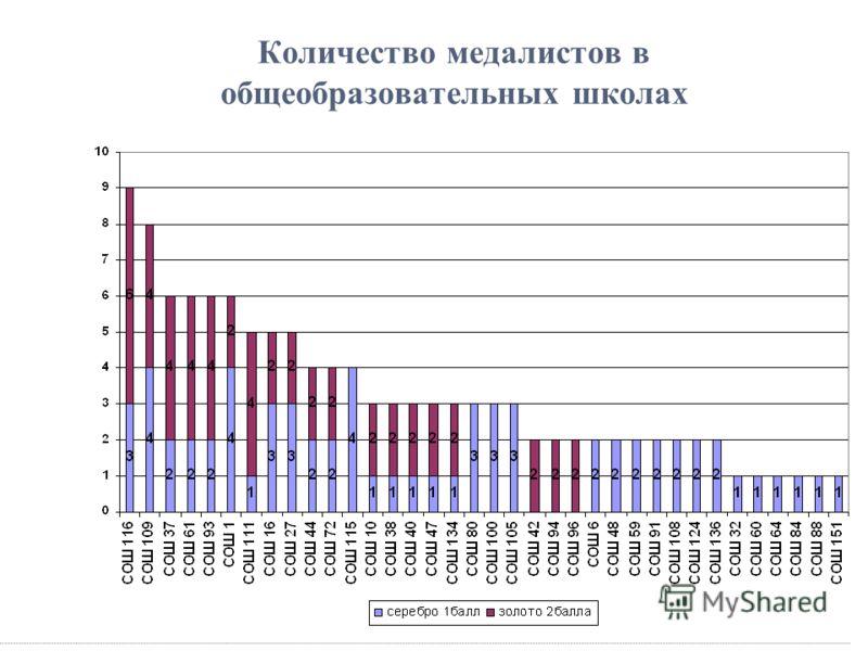 Количество медалистов в общеобразовательных школах