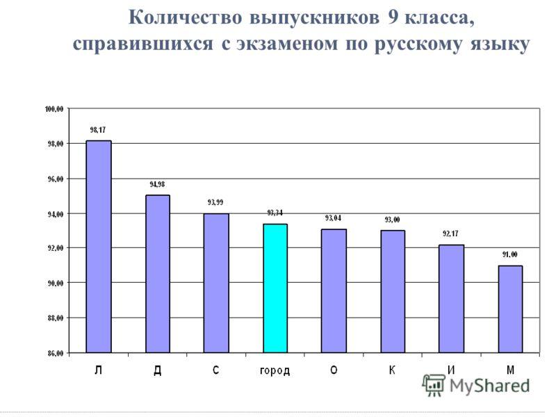 Количество выпускников 9 класса, справившихся с экзаменом по русскому языку
