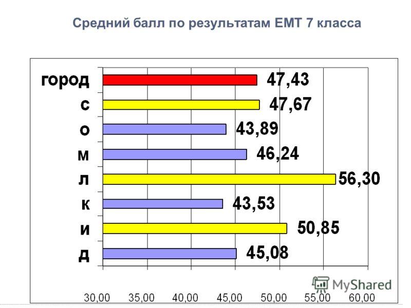 Средний балл по результатам ЕМТ 7 класса