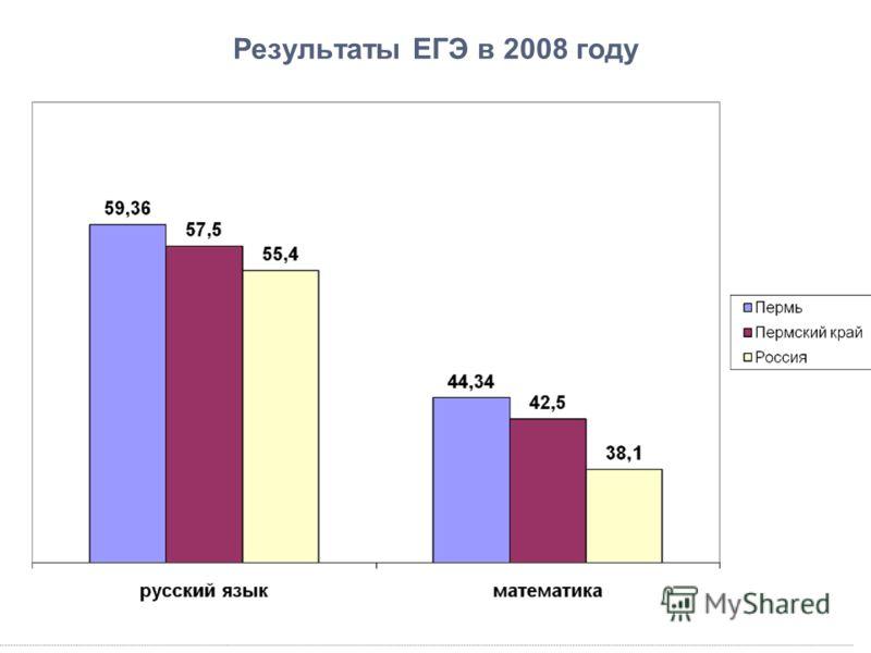 Результаты ЕГЭ в 2008 году