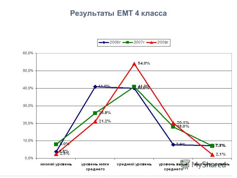 Результаты ЕМТ 4 класса