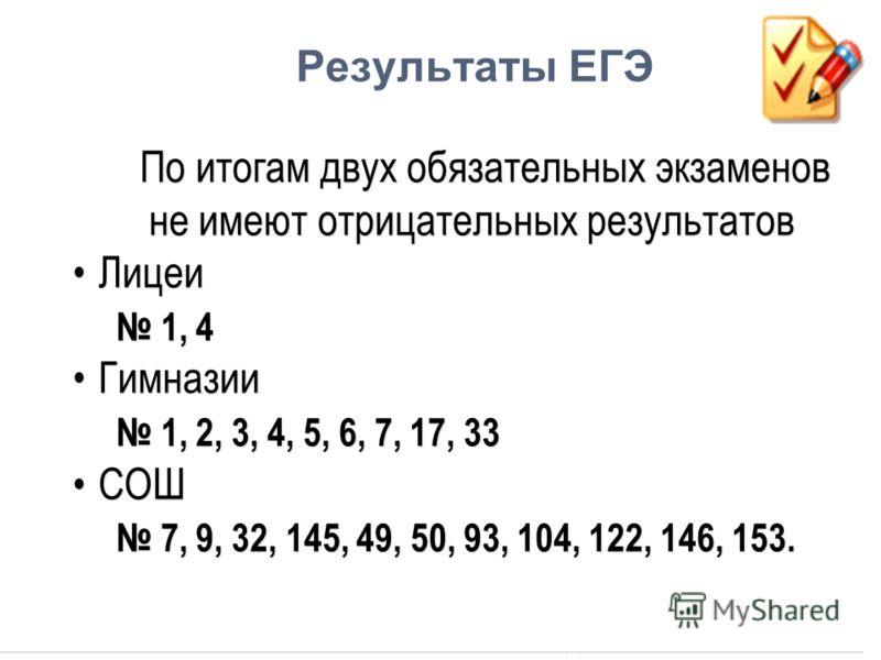 По итогам двух обязательных экзаменов не имеют отрицательных результатов Лицеи 1, 4 Гимназии 1, 2, 3, 4, 5, 6, 7, 17, 33 СОШ 7, 9, 32, 145, 49, 50, 93, 104, 122, 146, 153. По итогам двух обязательных экзаменов не имеют отрицательных результатов Лицеи
