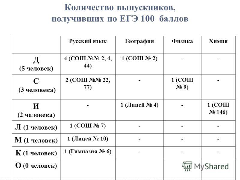 Количество выпускников, получивших по ЕГЭ 100 баллов Русский языкГеографияФизикаХимия Д (5 человек) 4 (СОШ 2, 4, 44) 1 (СОШ 2)-- С (3 человека) 2 (СОШ 22, 77) -1 (СОШ 9) - И (2 человека) -1 (Лицей 4)-1 (СОШ 146) Л (1 человек) 1 (СОШ 7)--- М (1 челове