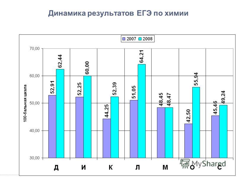 Динамика результатов ЕГЭ по химии
