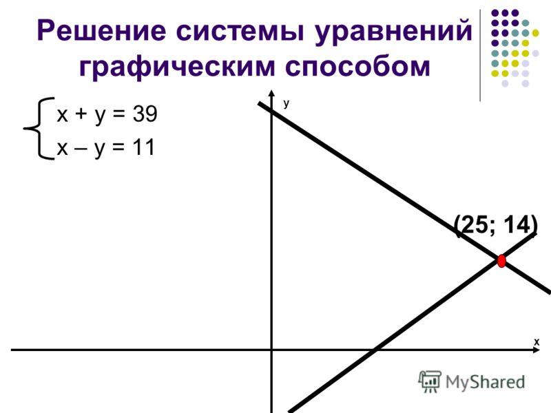 Решение системы уравнений графическим способом х + у = 39 х – у = 11 (25; 14) у х